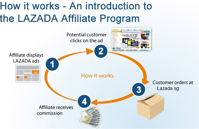 Affiliate Program How It Works