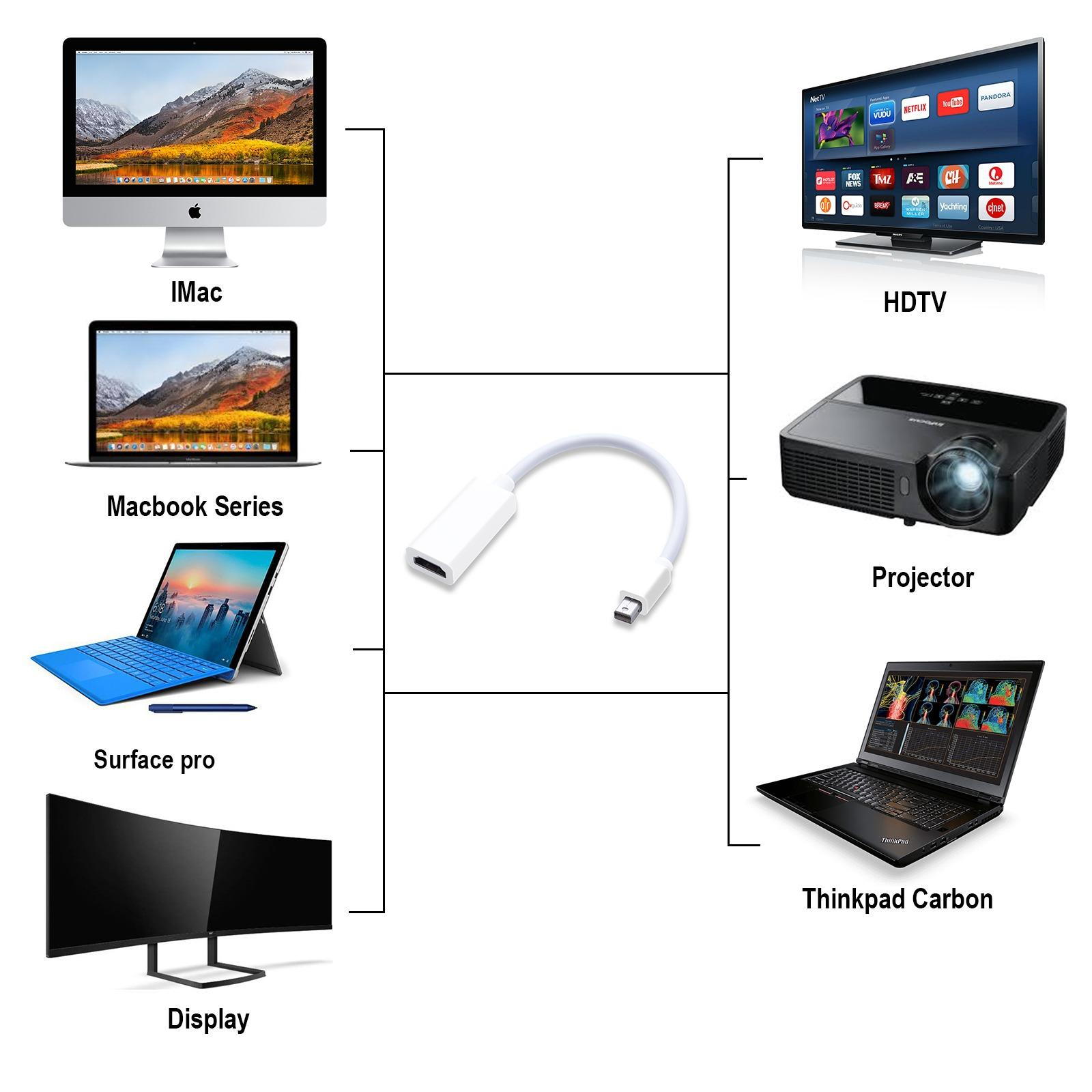 Savfy Mini Dp To Hdmi Cable Adapter,display Port To Hdmi Male To Female Adapter Cable Converter By Wripples.